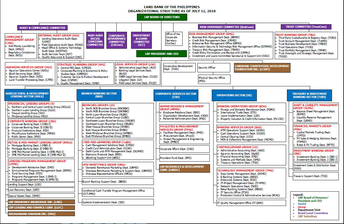 Organizational Chart Land Bank Of The Philippines